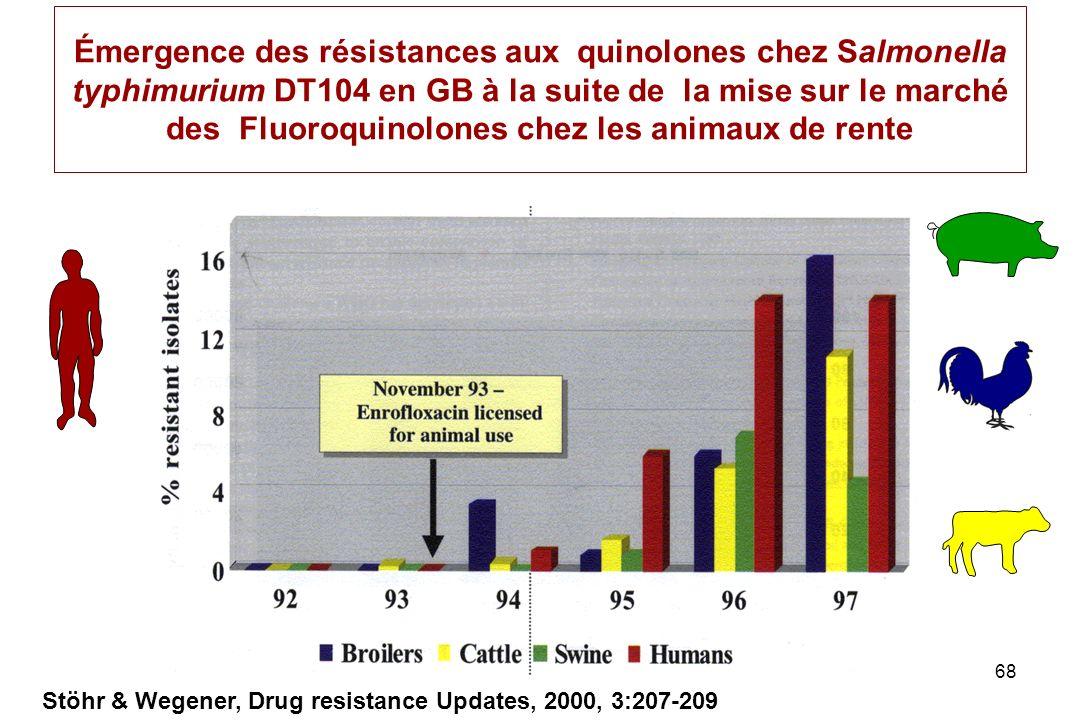 68 Émergence des résistances aux quinolones chez Salmonella typhimurium DT104 en GB à la suite de la mise sur le marché des Fluoroquinolones chez les