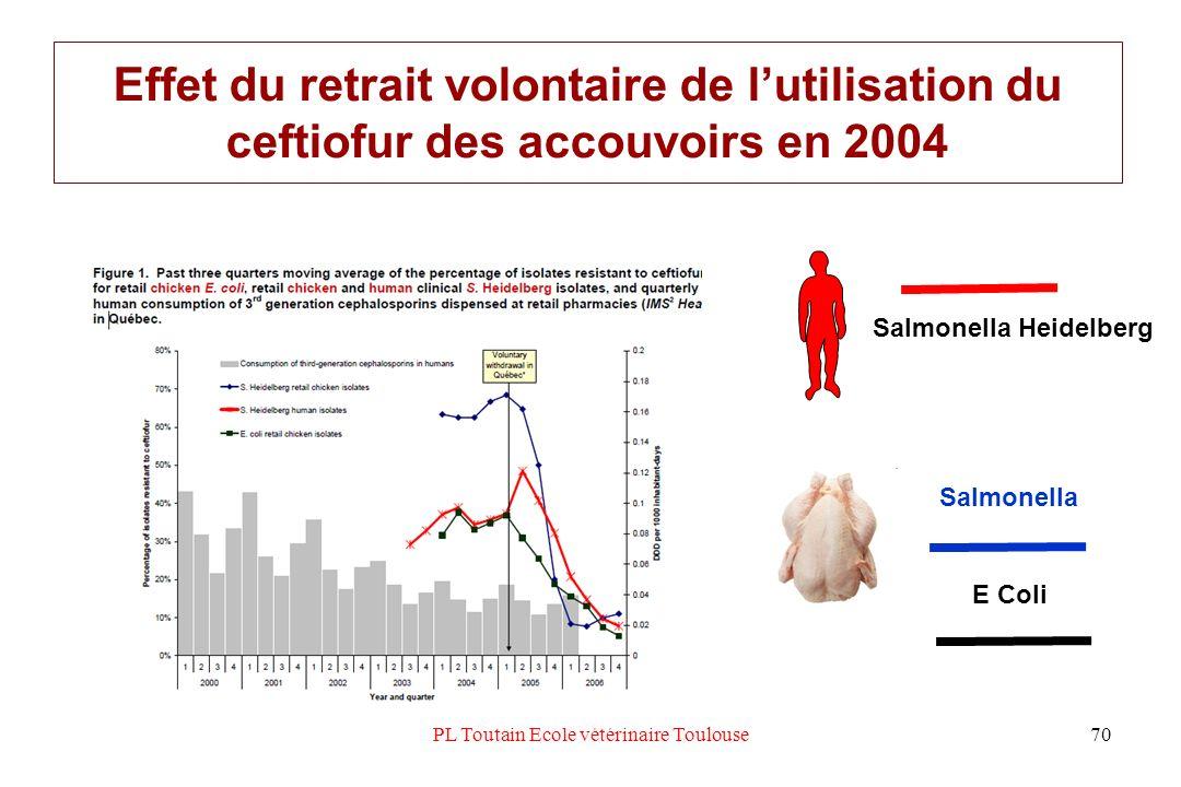 PL Toutain Ecole vétérinaire Toulouse70 Effet du retrait volontaire de lutilisation du ceftiofur des accouvoirs en 2004 Salmonella Heidelberg Salmonel