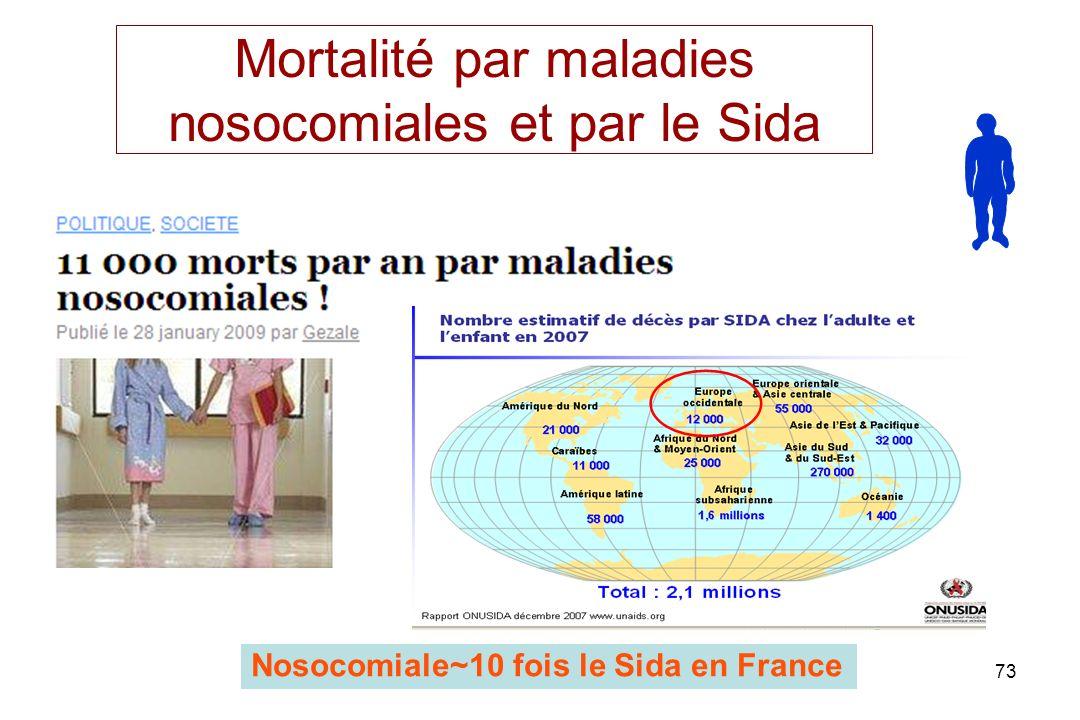 73 Mortalité par maladies nosocomiales et par le Sida Nosocomiale~10 fois le Sida en France