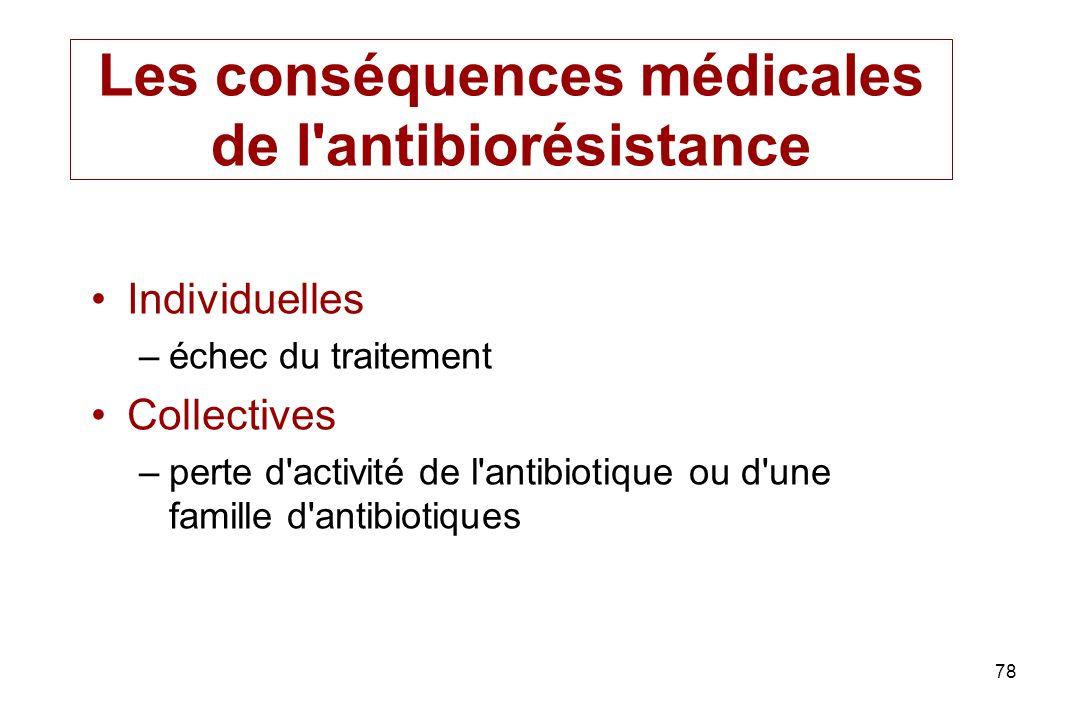 78 Les conséquences médicales de l'antibiorésistance Individuelles –échec du traitement Collectives –perte d'activité de l'antibiotique ou d'une famil