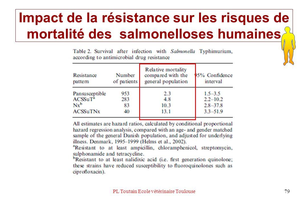 PL Toutain Ecole vétérinaire Toulouse79 Impact de la résistance sur les risques de mortalité des salmonelloses humaines