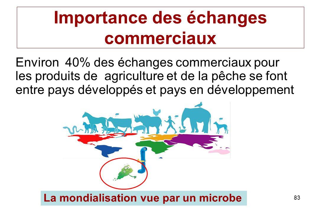 83 Importance des échanges commerciaux Environ 40% des échanges commerciaux pour les produits de agriculture et de la pêche se font entre pays dévelop