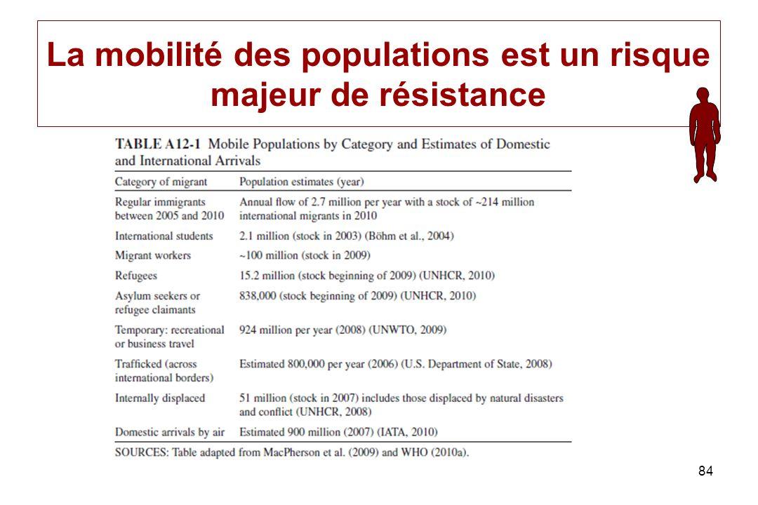 84 La mobilité des populations est un risque majeur de résistance