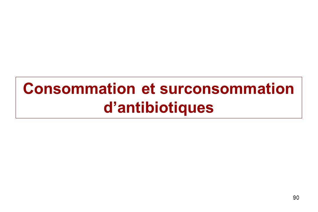 90 Consommation et surconsommation dantibiotiques