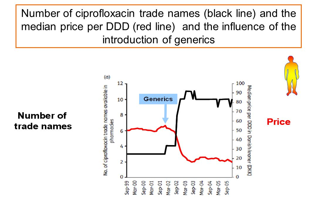 PL Toutain Ecole vétérinaire Toulouse Number of ciprofloxacin trade names (black line) and the median price per DDD (red line) and the influence of th