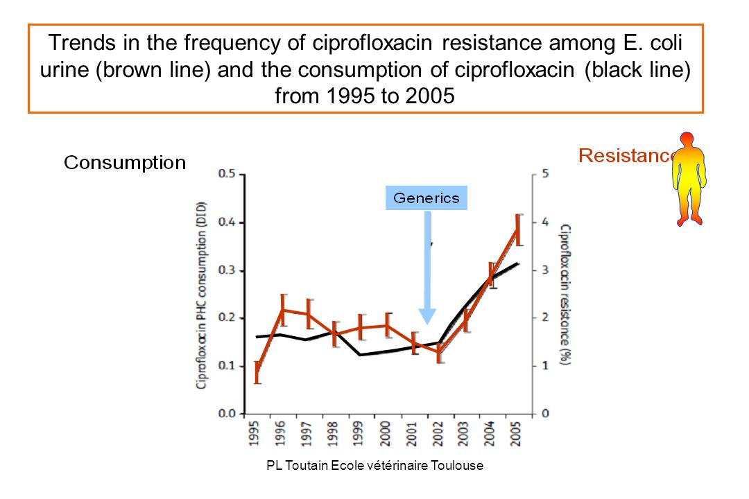 PL Toutain Ecole vétérinaire Toulouse Trends in the frequency of ciprofloxacin resistance among E. coli urine (brown line) and the consumption of cipr