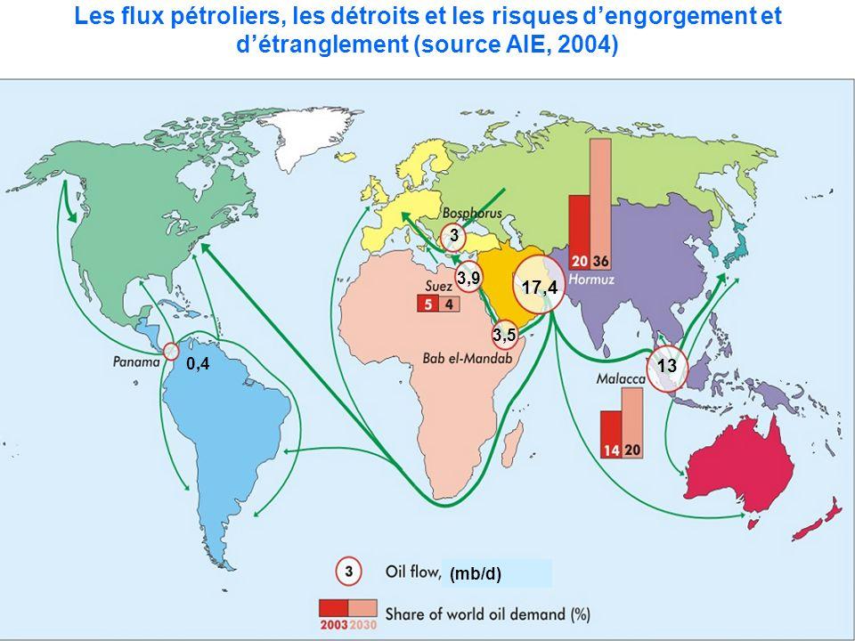 Les flux pétroliers, les détroits et les risques dengorgement et détranglement (source AIE, 2004) 17,4 13 3,5 3,9 3 0,4 (mb/d)