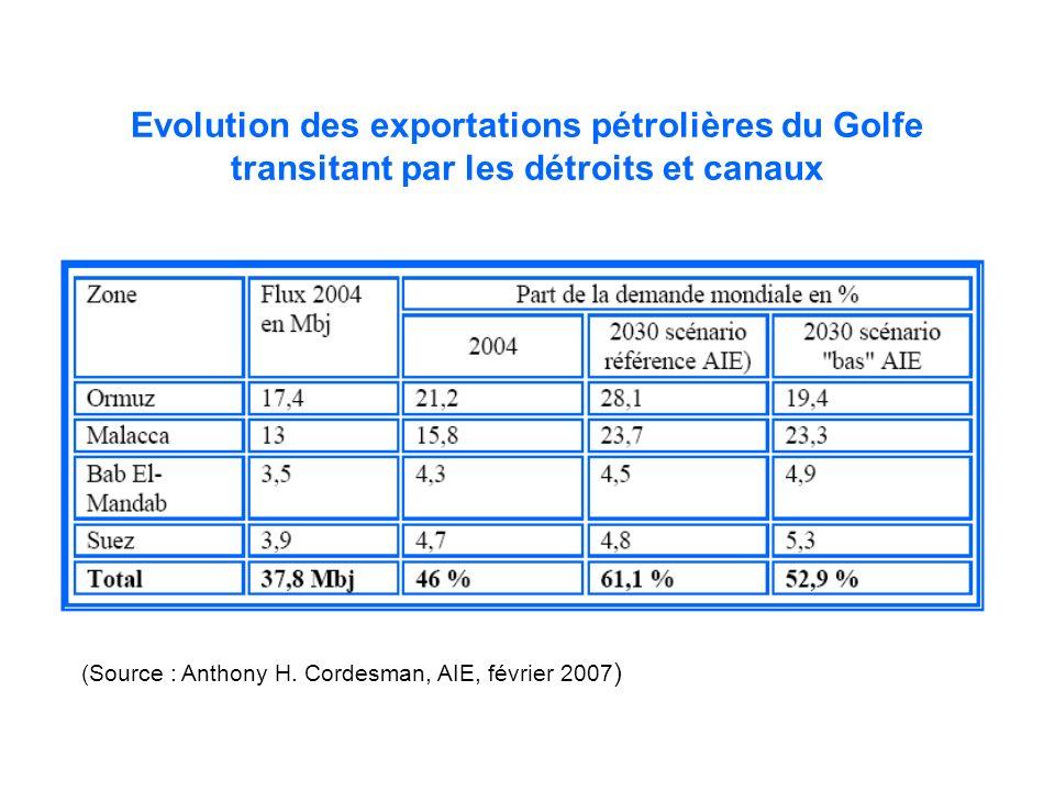 Evolution des exportations pétrolières du Golfe transitant par les détroits et canaux (Source : Anthony H. Cordesman, AIE, février 2007 )
