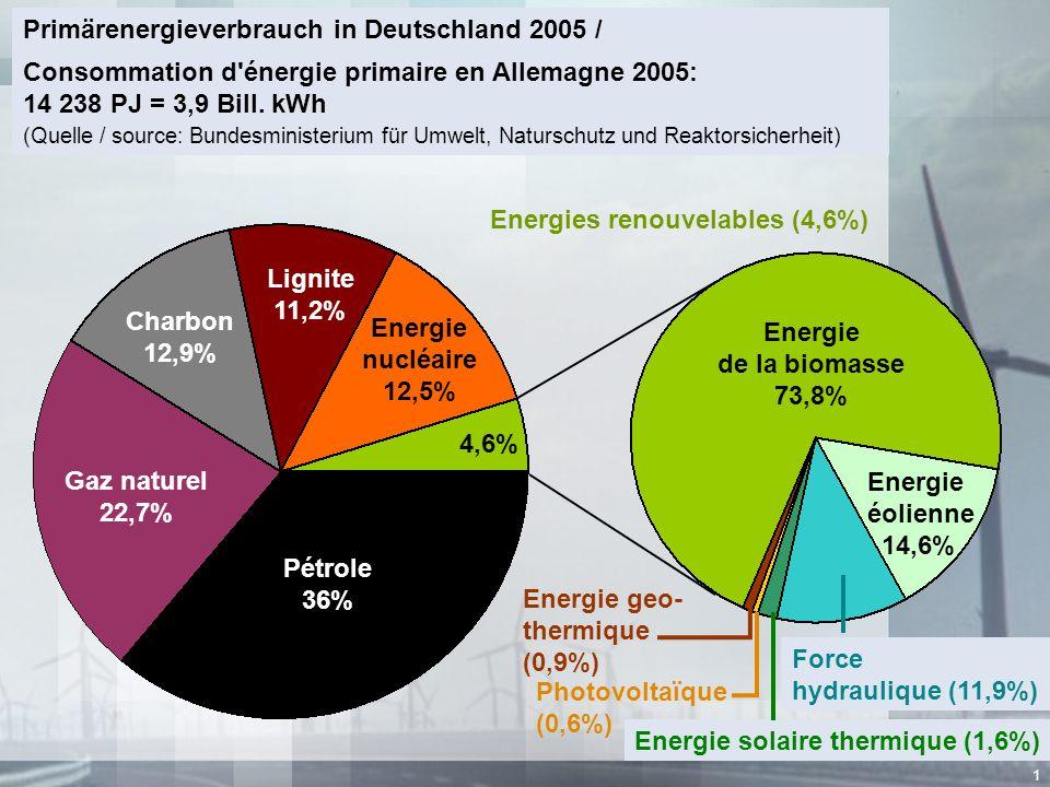 1 Primärenergieverbrauch in Deutschland 2005 / Consommation d'énergie primaire en Allemagne 2005: 14 238 PJ = 3,9 Bill. kWh (Quelle / source: Bundesmi