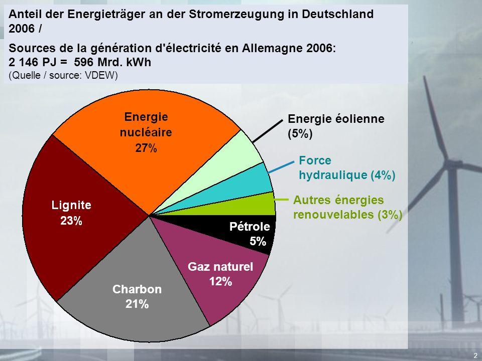 2 Anteil der Energieträger an der Stromerzeugung in Deutschland 2006 / Sources de la génération d'électricité en Allemagne 2006: 2 146 PJ = 596 Mrd. k