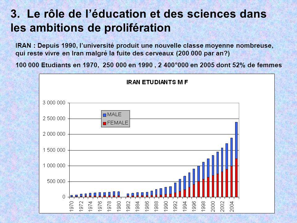 3. Le rôle de léducation et des sciences dans les ambitions de prolifération IRAN : Depuis 1990, luniversité produit une nouvelle classe moyenne nombr