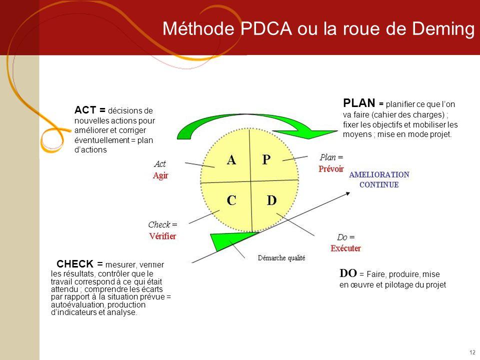 12 Méthode PDCA ou la roue de Deming CHECK = mesurer, vérifier les résultats, contrôler que le travail correspond à ce qui était attendu ; comprendre