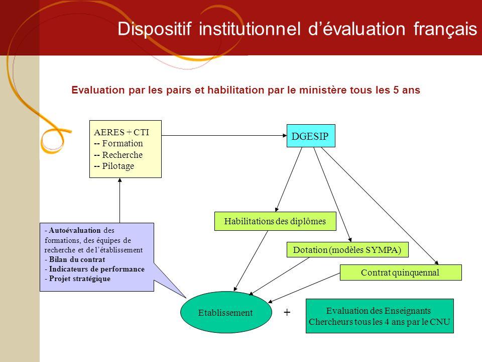 Dispositif institutionnel dévaluation français Evaluation par les pairs et habilitation par le ministère tous les 5 ans AERES + CTI -- Formation -- Re