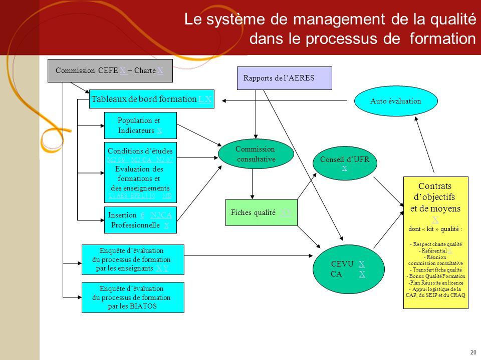 20 Le système de management de la qualité dans le processus de formation Population et Indicateurs XX Conditions détudes M2 09 M2 CA N2 07 Evaluation