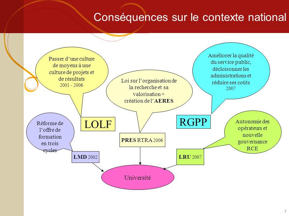 7 Conséquences sur le contexte national Université LRU 2007 RGPP LOLF Améliorer la qualité du service public, décloisonner les administrations et rédu