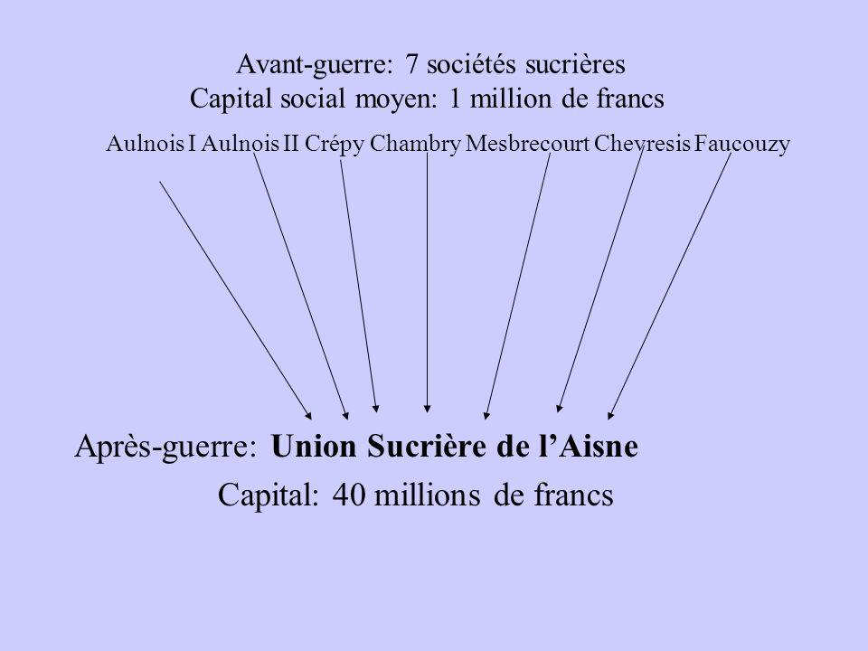 Avant-guerre: 7 sociétés sucrières Capital social moyen: 1 million de francs Après-guerre: Union Sucrière de lAisne Capital: 40 millions de francs Aul