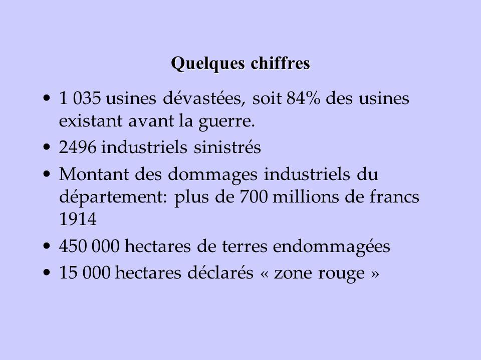 Quelques chiffres 1 035 usines dévastées, soit 84% des usines existant avant la guerre. 2496 industriels sinistrés Montant des dommages industriels du