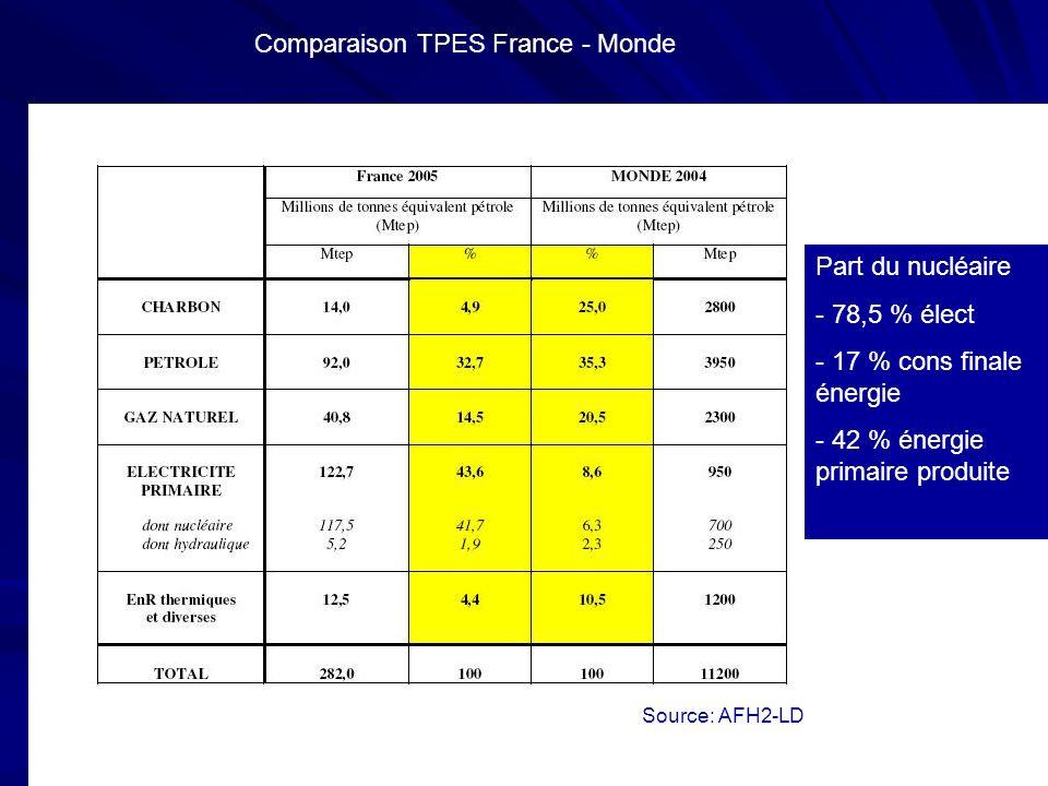 Source: AFH2-LD Comparaison TPES France - Monde Part du nucléaire - 78,5 % élect - 17 % cons finale énergie - 42 % énergie primaire produite