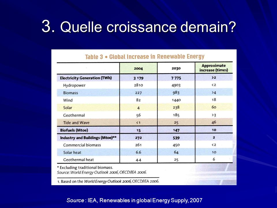 3. Quelle croissance demain Source : IEA, Renewables in global Energy Supply, 2007