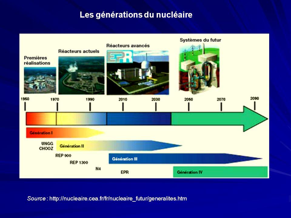 Source : http://nucleaire.cea.fr/fr/nucleaire_futur/generalites.htm Les générations du nucléaire