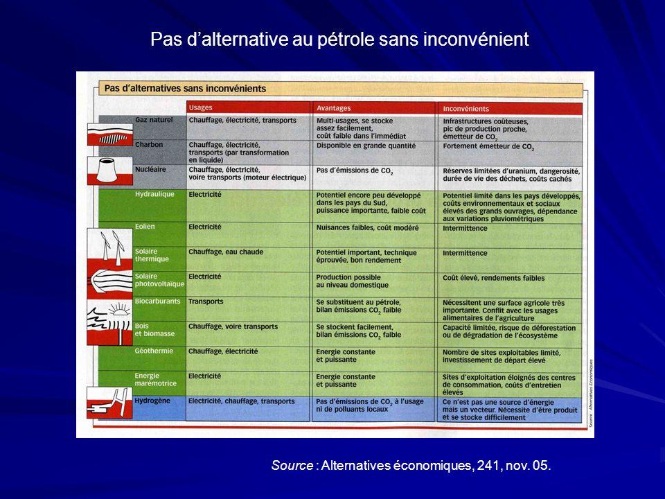 Pas dalternative au pétrole sans inconvénient Source : Alternatives économiques, 241, nov. 05.