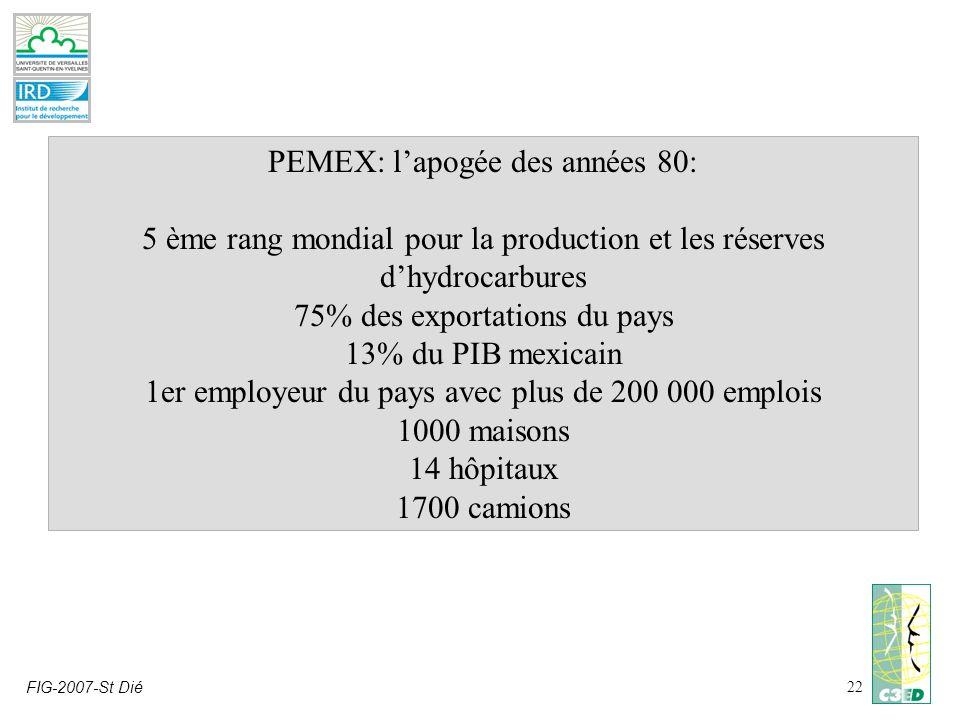 FIG-2007-St Dié22 PEMEX: lapogée des années 80: 5 ème rang mondial pour la production et les réserves dhydrocarbures 75% des exportations du pays 13% du PIB mexicain 1er employeur du pays avec plus de 200 000 emplois 1000 maisons 14 hôpitaux 1700 camions