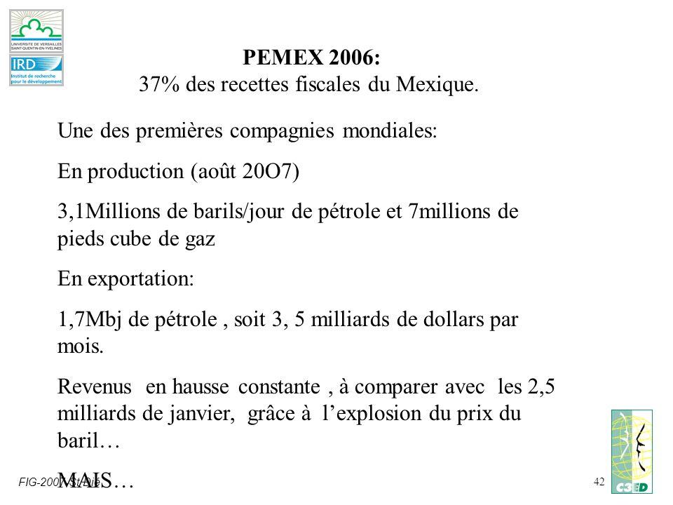 FIG-2007-St Dié42 PEMEX 2006: 37% des recettes fiscales du Mexique. Une des premières compagnies mondiales: En production (août 20O7) 3,1Millions de b