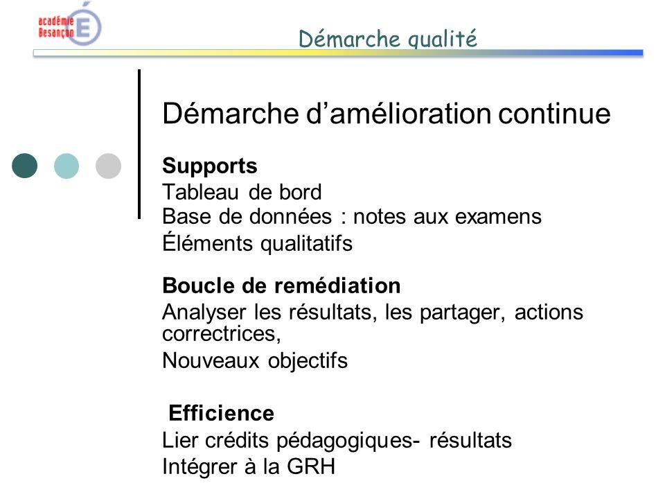 Démarche qualité Démarche damélioration continue Supports Tableau de bord Base de données : notes aux examens Éléments qualitatifs Boucle de remédiati