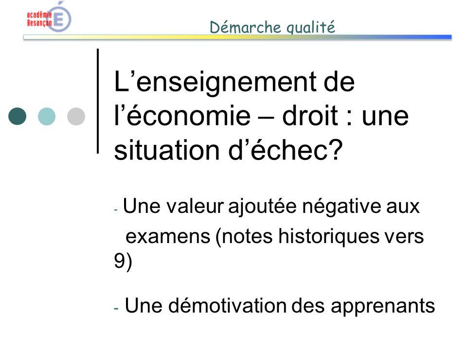 Démarche qualité Lenseignement de léconomie – droit : une situation déchec? - Une valeur ajoutée négative aux examens (notes historiques vers 9) - Une