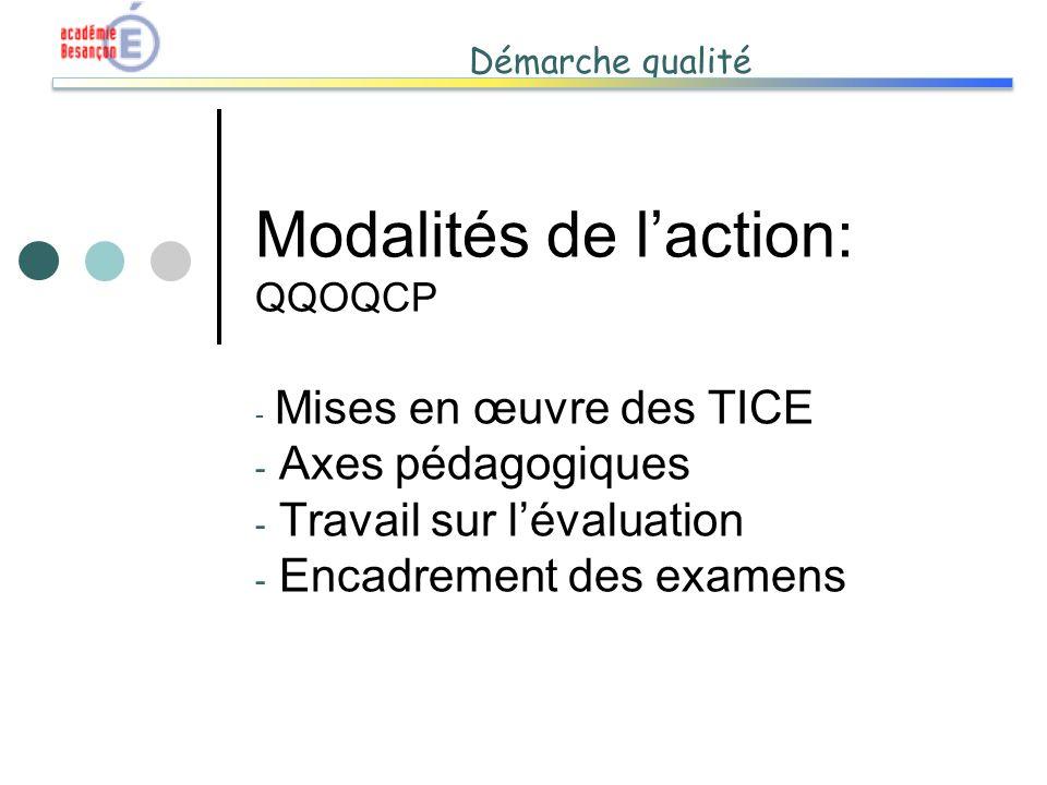 Démarche qualité Modalités de laction: QQOQCP - Mises en œuvre des TICE - Axes pédagogiques - Travail sur lévaluation - Encadrement des examens