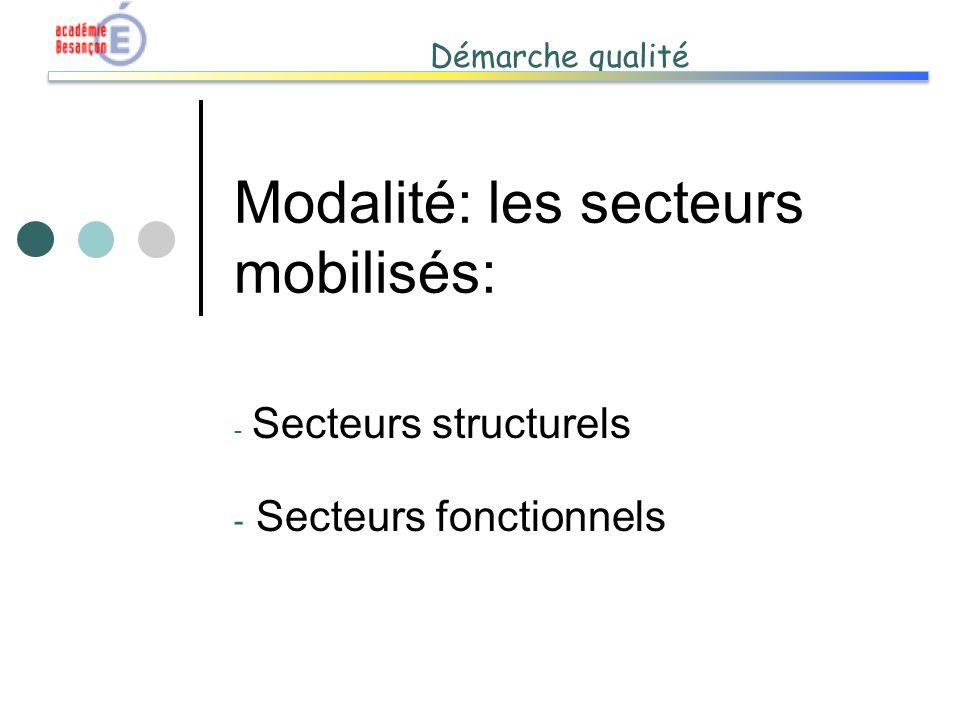 Démarche qualité Modalité: les secteurs mobilisés: - Secteurs structurels - Secteurs fonctionnels