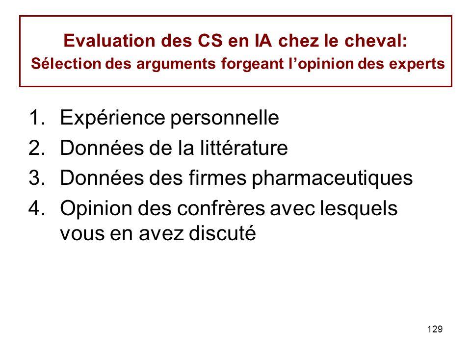 129 Evaluation des CS en IA chez le cheval: Sélection des arguments forgeant lopinion des experts 1.Expérience personnelle 2.Données de la littérature 3.Données des firmes pharmaceutiques 4.Opinion des confrères avec lesquels vous en avez discuté