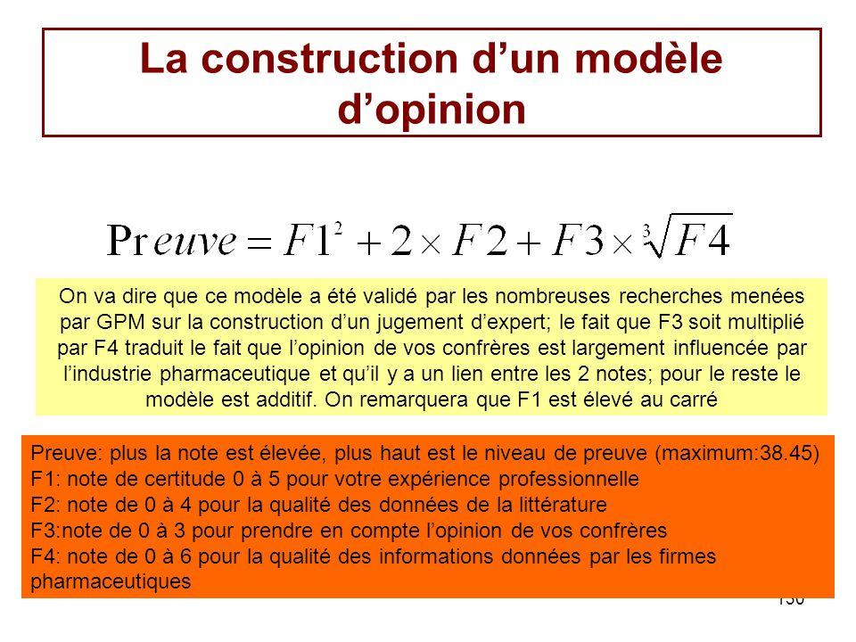 130 La construction dun modèle dopinion Preuve: plus la note est élevée, plus haut est le niveau de preuve (maximum:38.45) F1: note de certitude 0 à 5 pour votre expérience professionnelle F2: note de 0 à 4 pour la qualité des données de la littérature F3:note de 0 à 3 pour prendre en compte lopinion de vos confrères F4: note de 0 à 6 pour la qualité des informations données par les firmes pharmaceutiques On va dire que ce modèle a été validé par les nombreuses recherches menées par GPM sur la construction dun jugement dexpert; le fait que F3 soit multiplié par F4 traduit le fait que lopinion de vos confrères est largement influencée par lindustrie pharmaceutique et quil y a un lien entre les 2 notes; pour le reste le modèle est additif.