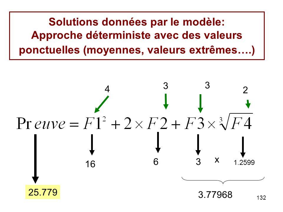 132 Solutions données par le modèle: Approche déterministe avec des valeurs ponctuelles (moyennes, valeurs extrêmes….) 4 2 3 3 16 63 1.2599 25.779 3.7