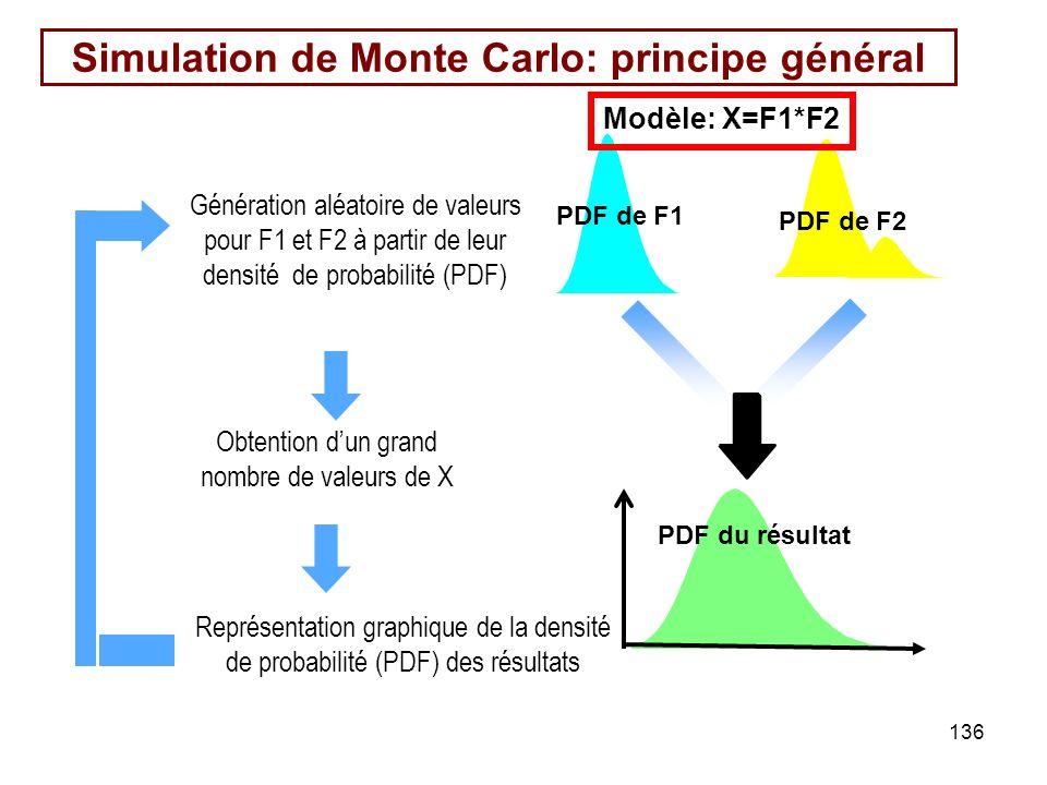 136 Simulation de Monte Carlo: principe général Génération aléatoire de valeurs pour F1 et F2 à partir de leur densité de probabilité (PDF) Représentation graphique de la densité de probabilité (PDF) des résultats Obtention dun grand nombre de valeurs de X PDF de F1 PDF du résultat PDF de F2 Modèle: X=F1*F2