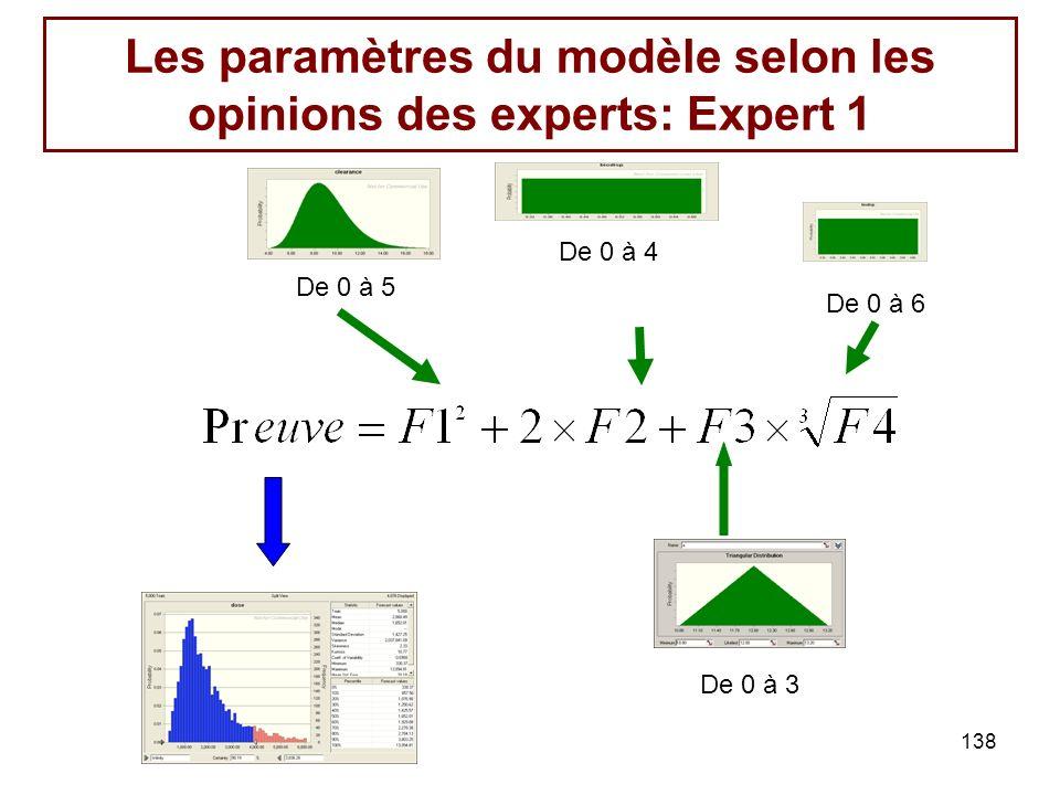 138 Les paramètres du modèle selon les opinions des experts: Expert 1 De 0 à 3 De 0 à 5 De 0 à 4 De 0 à 6