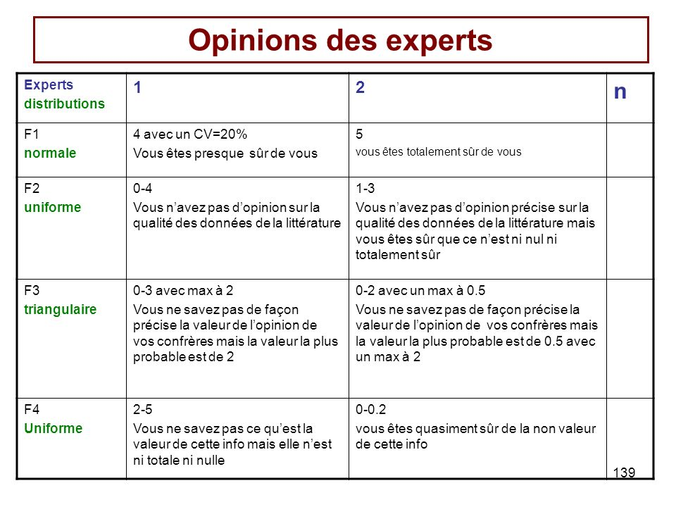 139 Opinions des experts Experts distributions 12 n F1 normale 4 avec un CV=20% Vous êtes presque sûr de vous 5 vous êtes totalement sûr de vous F2 un