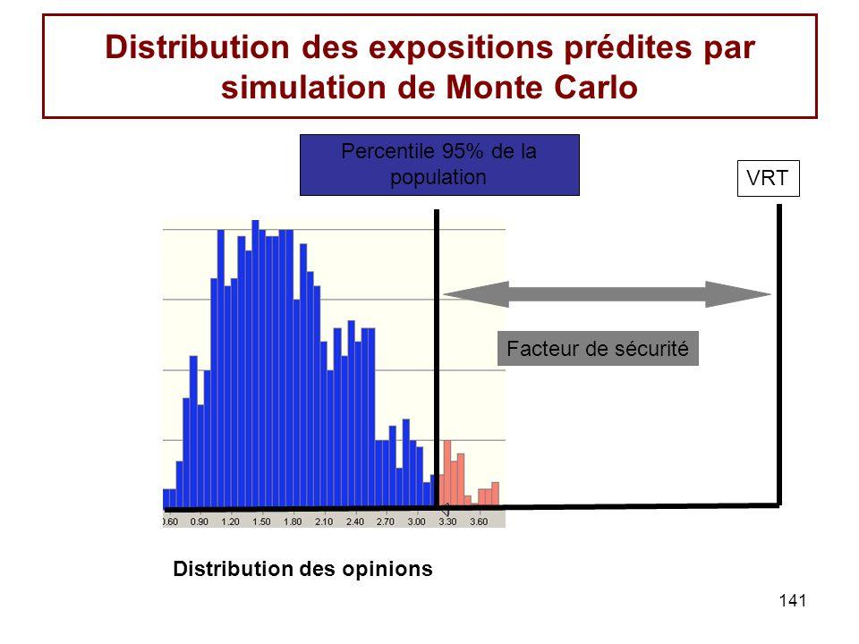 141 Distribution des expositions prédites par simulation de Monte Carlo Percentile 95% de la population VRT Facteur de sécurité Distribution des opinions