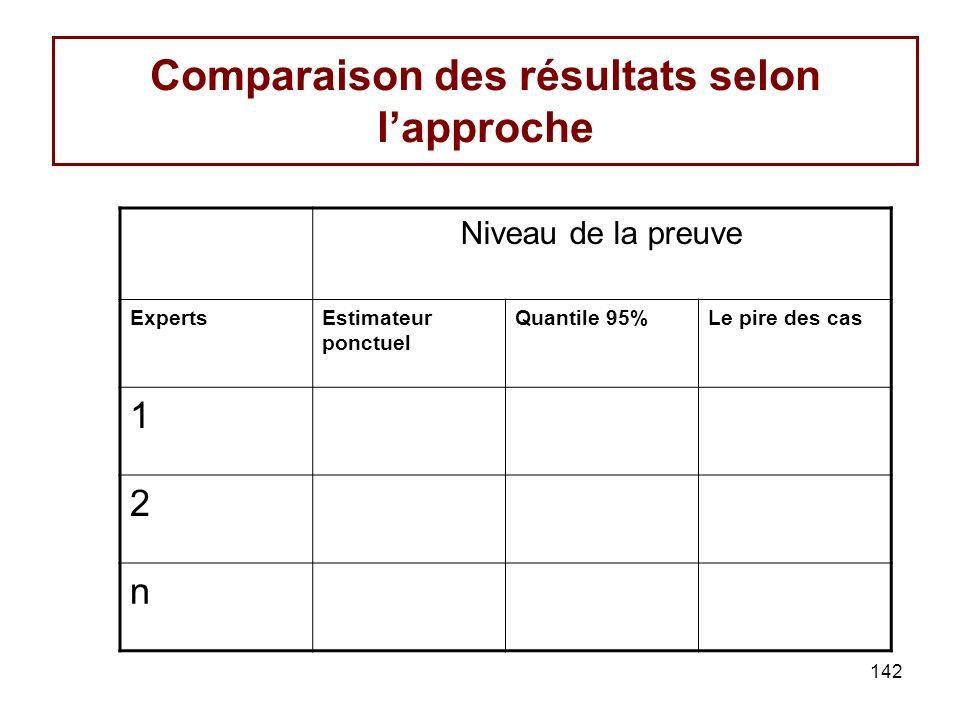 142 Comparaison des résultats selon lapproche Niveau de la preuve ExpertsEstimateur ponctuel Quantile 95%Le pire des cas 1 2 n