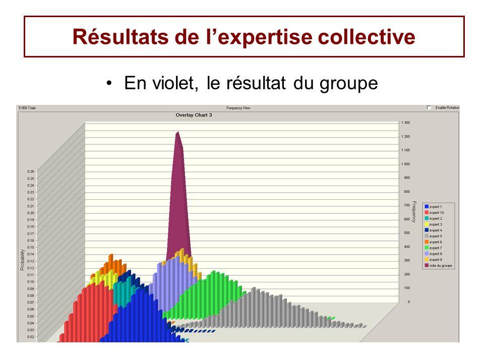 143 Résultats de lexpertise collective En violet, le résultat du groupe