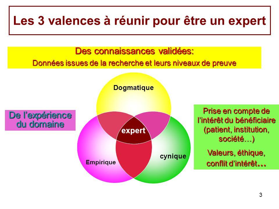 3 Les 3 valences à réunir pour être un expert Des connaissances validées: Données issues de la recherche et leurs niveaux de preuve Prise en compte de lintérêt du bénéficiaire (patient, institution, société…) Valeurs, éthique, conflit dintérêt … De lexpérience du domaine Empirique Dogmatique cynique expert