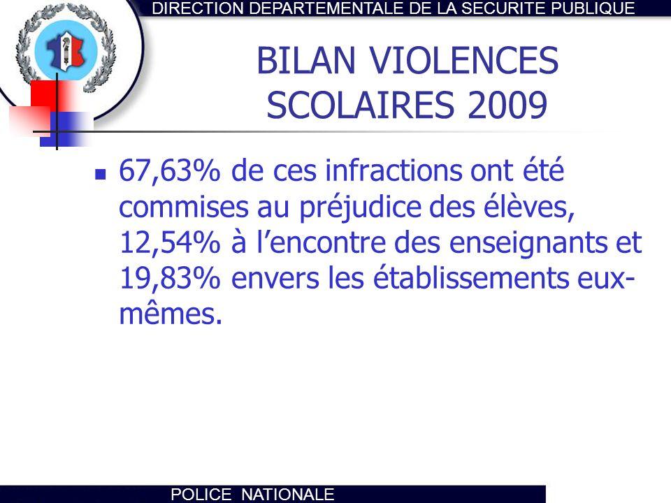 DIRECTION DEPARTEMENTALE DE LA SECURITE PUBLIQUE POLICE NATIONALE BILAN VIOLENCES SCOLAIRES 2009 67,63% de ces infractions ont été commises au préjudi