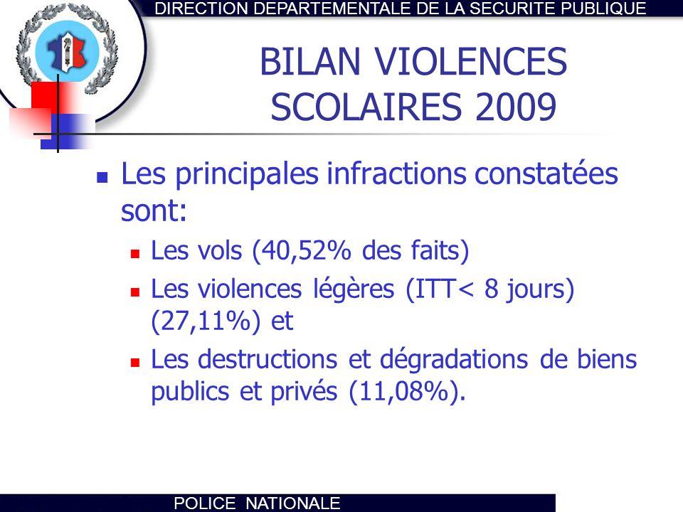 DIRECTION DEPARTEMENTALE DE LA SECURITE PUBLIQUE POLICE NATIONALE BILAN VIOLENCES SCOLAIRES 2009 Les principales infractions constatées sont: Les vols