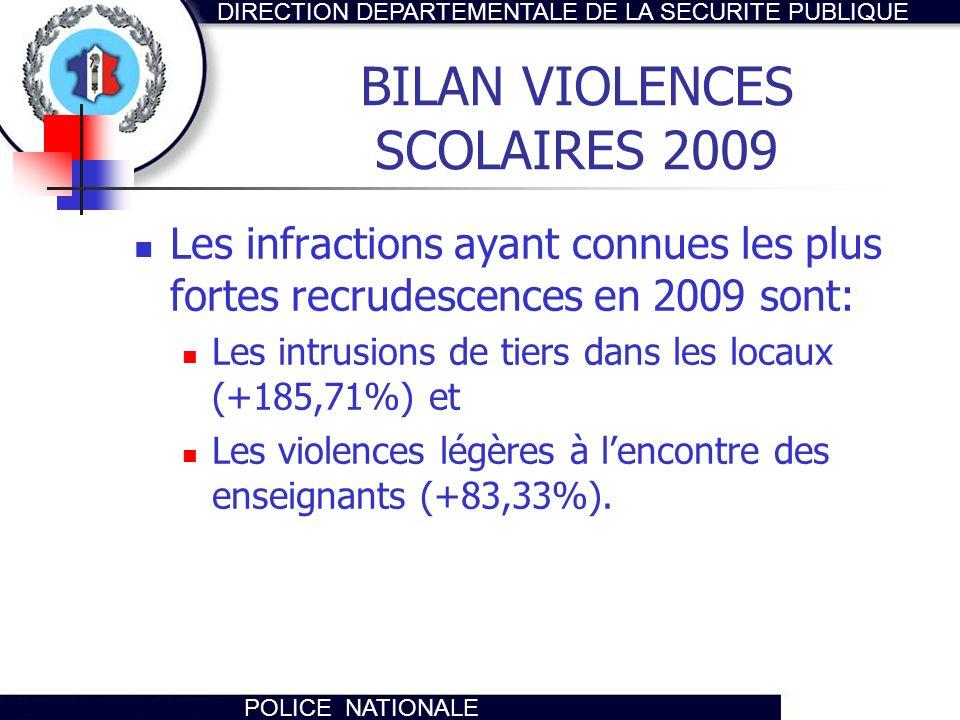 DIRECTION DEPARTEMENTALE DE LA SECURITE PUBLIQUE POLICE NATIONALE BILAN VIOLENCES SCOLAIRES 2009 Les infractions ayant connues les plus fortes recrude