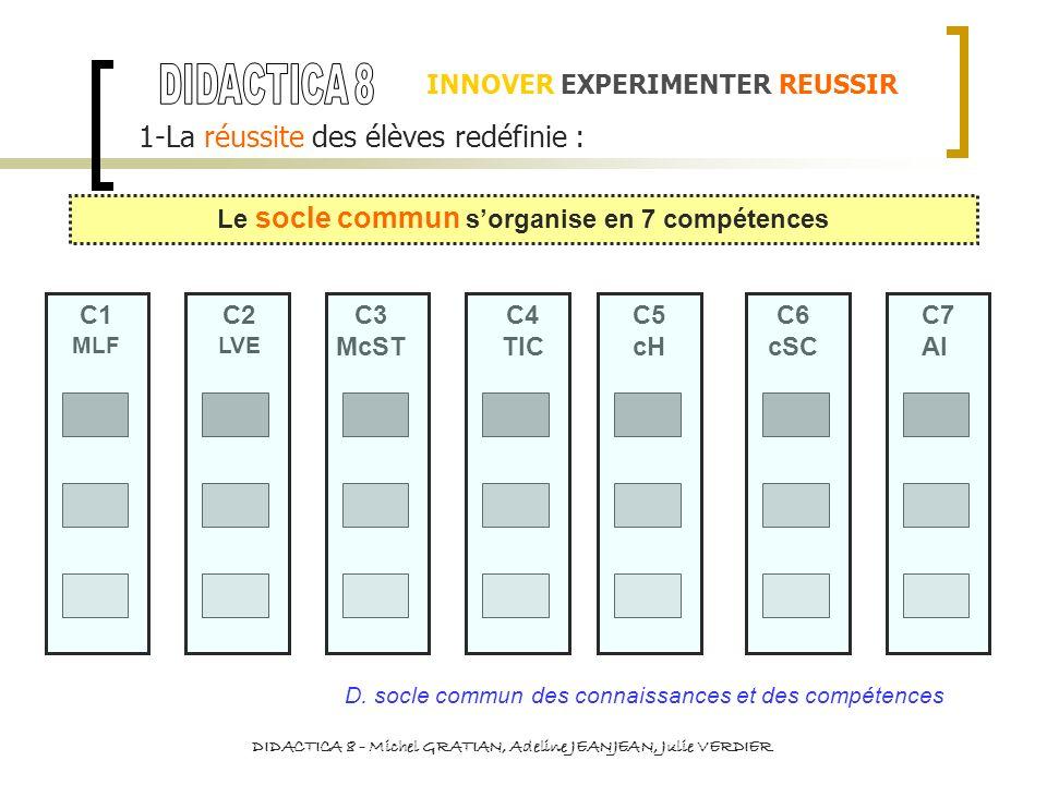 INNOVER EXPERIMENTER REUSSIR 1-La réussite des élèves redéfinie : Le socle commun sorganise en 7 compétences C1 MLF C2 LVE C3 McST C4 TIC C5 cH C6 cSC