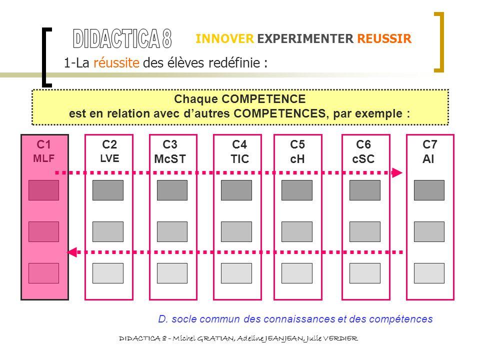 INNOVER EXPERIMENTER REUSSIR 1-La réussite des élèves redéfinie : Chaque COMPETENCE est en relation avec dautres COMPETENCES, par exemple : C1 MLF C2