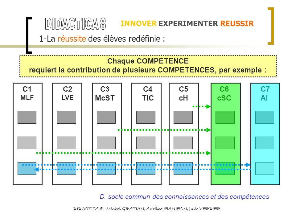 INNOVER EXPERIMENTER REUSSIR 1-La réussite des élèves redéfinie : Chaque COMPETENCE requiert la contribution de plusieurs COMPETENCES, par exemple : C