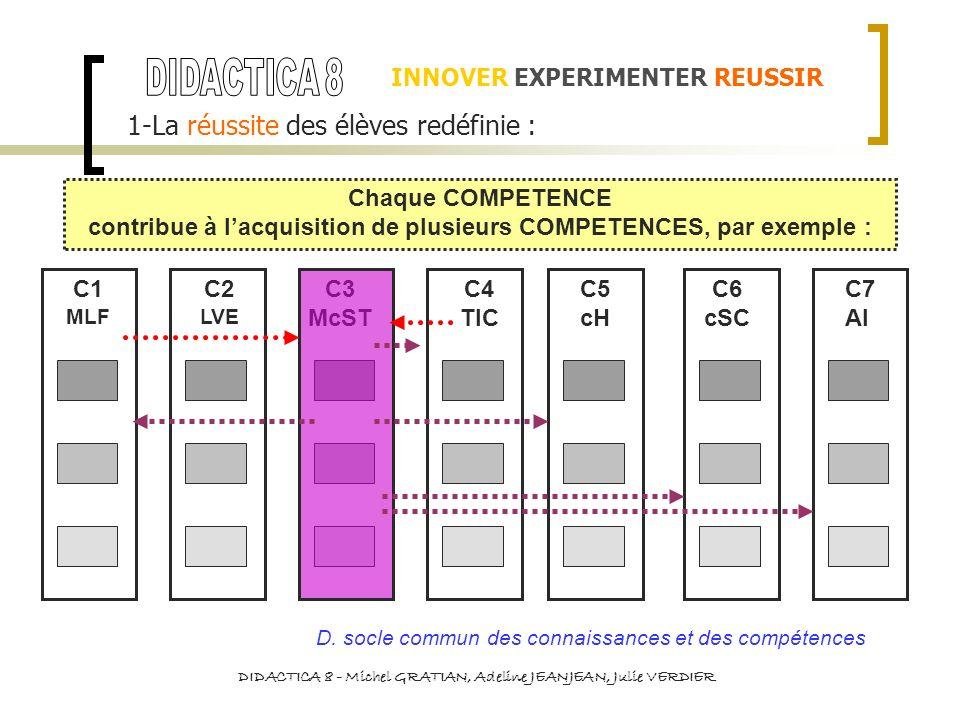 INNOVER EXPERIMENTER REUSSIR 1-La réussite des élèves redéfinie : Chaque COMPETENCE contribue à lacquisition de plusieurs COMPETENCES, par exemple : C