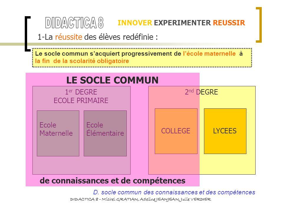 1 er DEGRE ECOLE PRIMAIRE Ecole Maternelle Ecole Élémentaire 2 nd DEGRE COLLEGELYCEES LE SOCLE COMMUN de connaissances et de compétences INNOVER EXPER