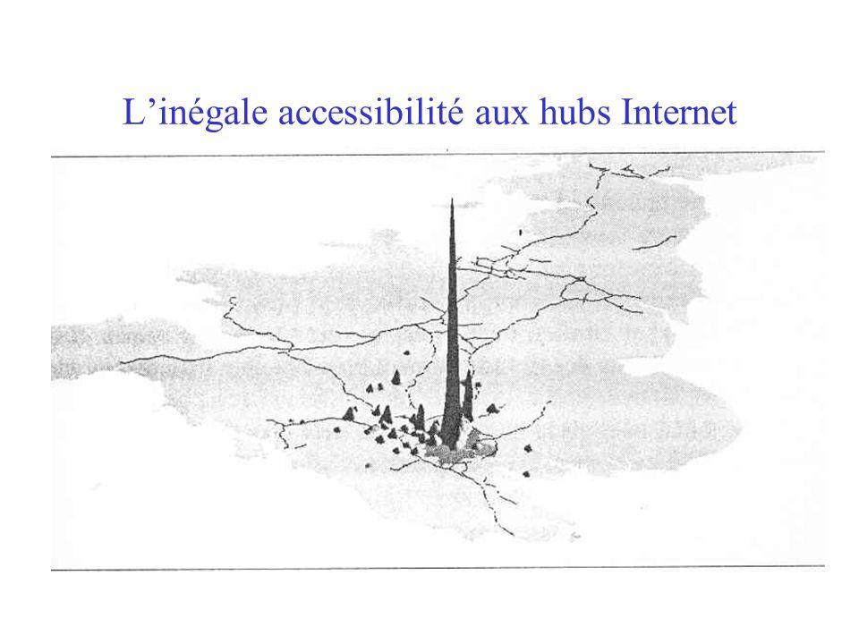 Linégale accessibilité aux hubs Internet
